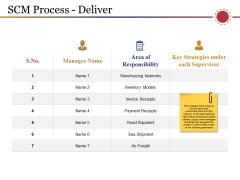 Scm Process Deliver Ppt PowerPoint Presentation Model Designs