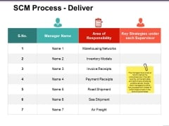 Scm Process Deliver Ppt PowerPoint Presentation Model Example File