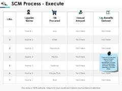 Scm Process Execute Business Ppt Powerpoint Presentation Gallery Background Designs