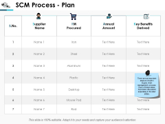 Scm Process Plan Ppt Powerpoint Presentation Infographics Images