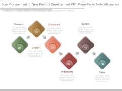 Scm Procurement In New Product Development Ppt Powerpoint Slide Influencers