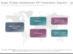 Scope Of Sales Advertisement Ppt Presentation Diagrams