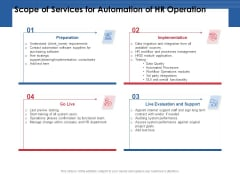 Scope Of Services For Automation Of HR Operation Ppt PowerPoint Presentation Model Background Image PDF