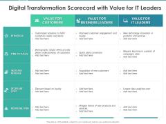 Scorecard Measure Digital Shift Progress Digital Transformation Scorecard With Value For IT Leaders Themes PDF