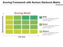 Scoring Framework With Nurture Starburst Matrix Ppt PowerPoint Presentation Styles Mockup PDF