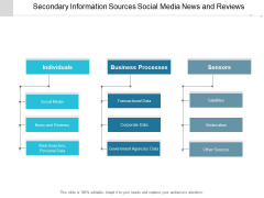 Secondary Information Sources Social Media News And Reviews Ppt Powerpoint Presentation Model Slides