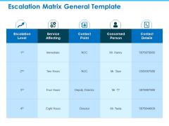 Sector Wise Escalation Grid Escalation Matrix General Template Introduction PDF