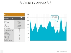 Security Analysis Ppt PowerPoint Presentation Layout