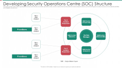 Security And Process Integration Developing Security Operations Centre SOC Structure Inspiration PDF