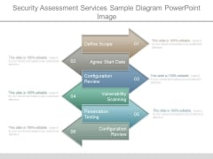 Security Assessment Services Sample Diagram Powerpoint Image