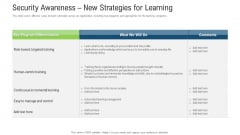 Security Awareness New Strategies For Learning Ppt Infographic Template Graphic Images PDF