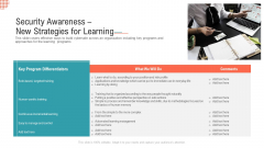 Security Awareness New Strategies For Learning Ppt Professional Graphics Design PDF