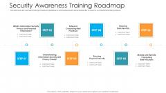Security Awareness Training Roadmap Hacking Prevention Awareness Training For IT Security Template PDF