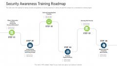 Security Awareness Training Roadmap Ppt Portfolio Demonstration PDF