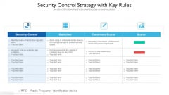 Security Control Strategy With Key Rules Ppt PowerPoint Presentation Gallery Clipart PDF