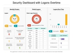 Security Dashboard With Logons Overtime Ppt PowerPoint Presentation Gallery Graphics Design PDF