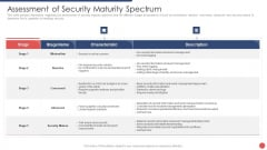 Security Functioning Centre Assessment Of Security Maturity Spectrum Slides PDF