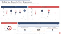 Security Functioning Centre Determine Security Risks Dashboard Pictures PDF
