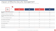 Security Functioning Centre Impact Of Effective Security Management Brochure PDF