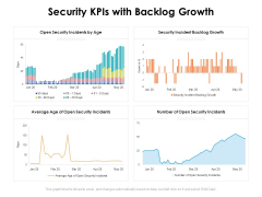 Security Kpis With Backlog Growth Ppt PowerPoint Presentation Inspiration Ideas PDF