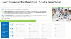 Security Management Plan Steps In Detail Adopting Access Controls Clipart PDF