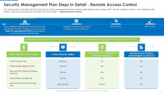 Security Management Plan Steps In Detail Remote Access Control Diagrams PDF