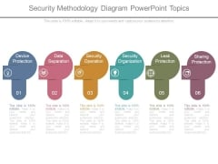 Security Methodology Diagram Powerpoint Topics