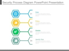 Security Process Diagram Powerpoint Presentation
