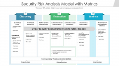 Security Risk Analysis Model With Metrics Ppt PowerPoint Presentation Outline Designs PDF