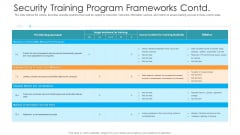 Security Training Program Frameworks Contd Hacking Prevention Awareness Training For IT Security Background PDF
