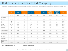 Seed Funding Pitch Deck Unit Economics Of Our Retail Company Icons PDF