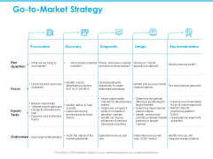 Seed Growth Investing Go To Market Strategy Ppt PowerPoint Presentation Model Visuals