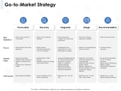 Seed Investment Go To Market Strategy Ppt Ideas Example PDF