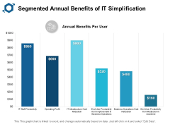 Segmented Annual Benefits Of IT Simplification Ppt PowerPoint Presentation Layouts Graphics