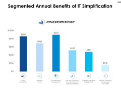 Segmented Annual Benefits Of IT Simplification Ppt PowerPoint Presentation Portfolio Slide Download