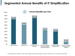 Segmented Annual Benefits Of IT Simplification Ppt PowerPoint Presentation Slides Deck