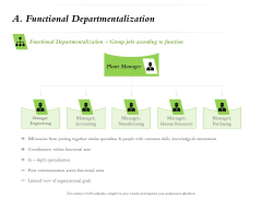 Select Of Organizational Model That Supports Your Strategy A Functional Departmentalization Ppt Portfolio Show PDF