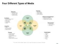 Selecting Media Outlets Four Different Types Of Media Ppt Pictures Template PDF