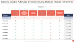 Selecting Suitable Automated Systems Ensuring Optimum Process Performance Assuring Food Quality And Hygiene Demonstration PDF