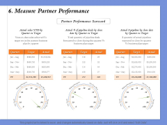 Selecting The Right Channel Strategy 6 Measure Partner Performance Ppt PowerPoint Presentation Portfolio Infographic Template PDF