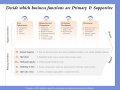 Selecting The Right Channel Strategy Decide Which Business Functions Are Primary And Supportive Structure PDF
