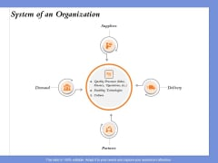 Selecting The Right Channel Strategy System Of An Organization Ppt PowerPoint Presentation Layouts Design Inspiration PDF
