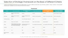 Selection Of Strategic Framework On The Basis Of Different Criteria Mockup PDF