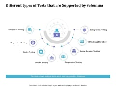 Selenium Automation Testing Different Types Of Tests That Are Supported By Selenium Ppt Show Model PDF