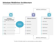 Selenium Automation Testing Selenium Webdriver Architecture Ppt Gallery Templates PDF