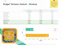 Selling Home Property Budget Variance Analysis Revenue Ppt Ideas Templates PDF