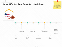 Selling Home Property Laws Affecting Real Estate In United States Ppt Professional Demonstration PDF