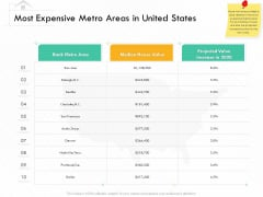 Selling Home Property Most Expensive Metro Areas In United States Ppt Styles Deck PDF