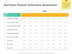 Selling Home Property Real Estate Financial Performance Measurement Ppt Infographics Themes PDF