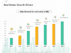 Selling Home Property Real Estate Growth Drivers Ppt Pictures Skills PDF